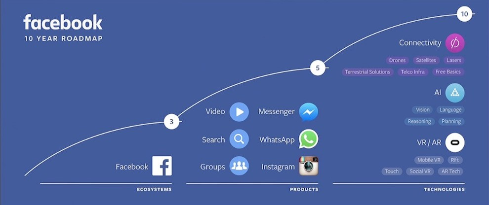 Facebook F8 2016: VR, Chatbots e intelligenza artificiale
